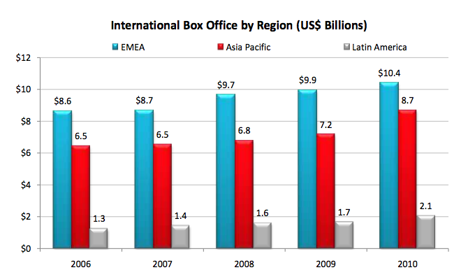 World Box Office 2010